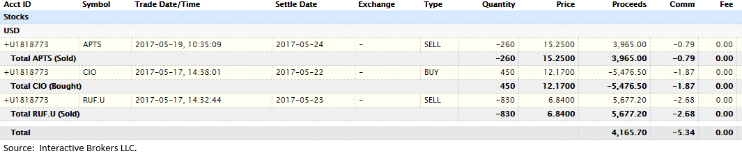 Weekly Trade Confirmations